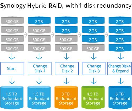 Synology DiskStation DS420+ 05